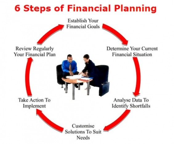 6 Steps in Financial Planning - FORTIS FP Consultancy - Malaysia